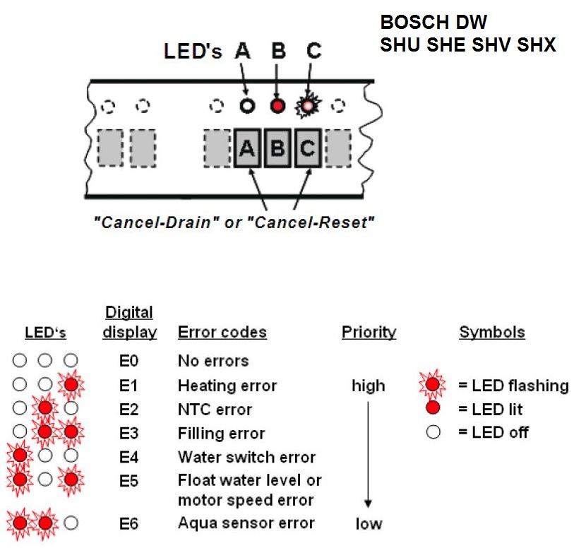 Bosch Shx7er55uc55 Dishwasher Lights Flashing And Will Not Run And