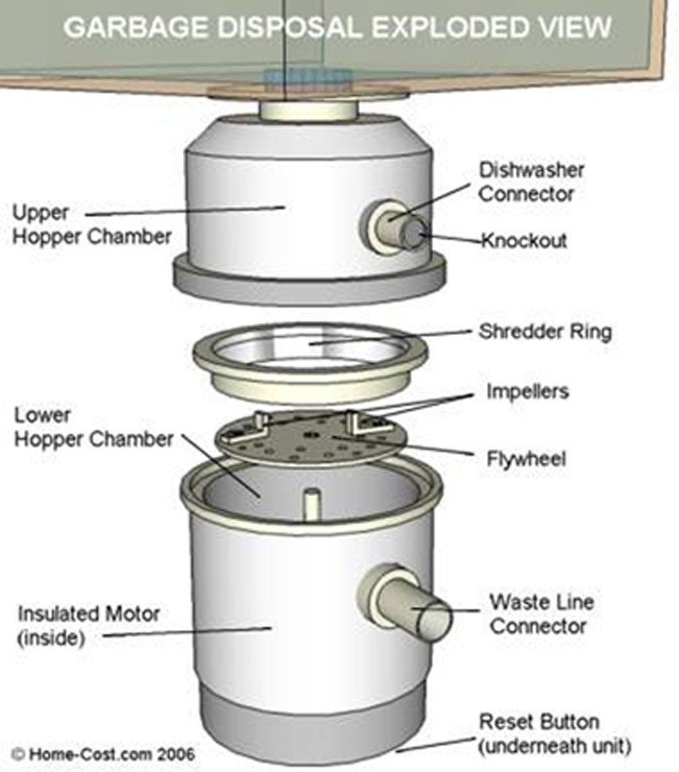 Garbage Disposal Extreme Vibration