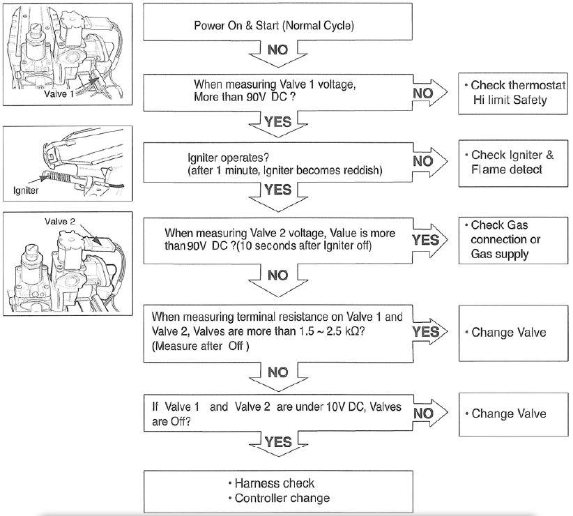 LG gas valve flow chart.jpg